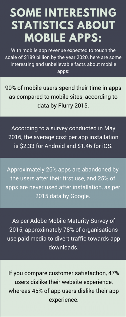 Stats about Mobile Apps